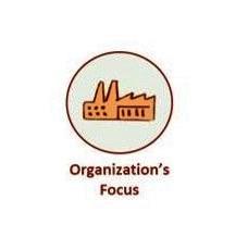 Effects the Self Leadership Backbone has on organizations